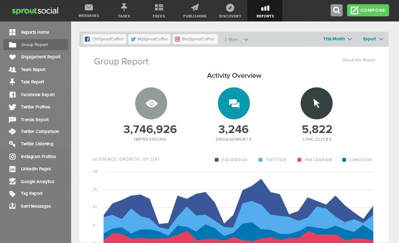 اسپروت سوشال ابزار آنلاین تحلیل شبکه های اجتماعی