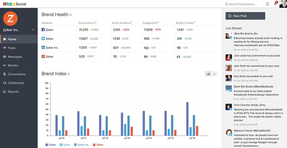 ژو سوشال ابزار تحلیل آنلاین شبکه های اجتماعی